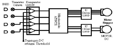 Aplikasi led dan photodiode sebagai sensor garis pada robot line berikut ini adalah diagram alir deteksi garis ccuart Image collections